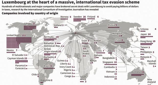 Luxembourg, Juncker under fire after global tax leaks