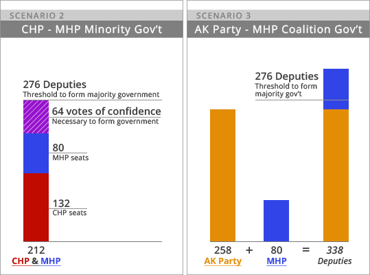 7 scenarios: What awaits Turkey as ruling AK Party loses ...