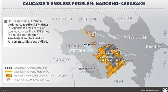 Powers intervene in recently escalated ArmenianAzerbaijan conflict