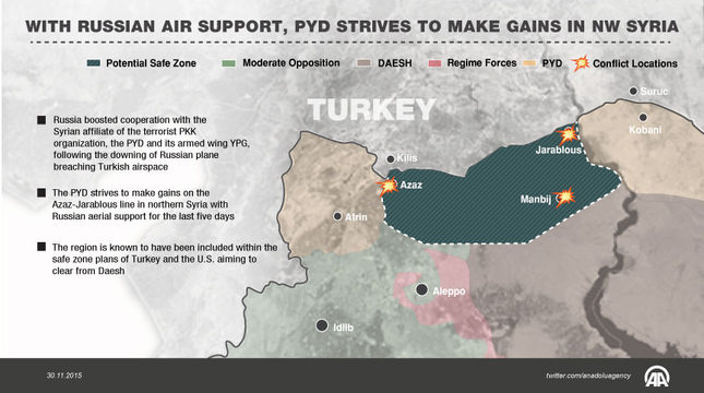 With Russian air support, PYD strives to make gains in northwest Syria
