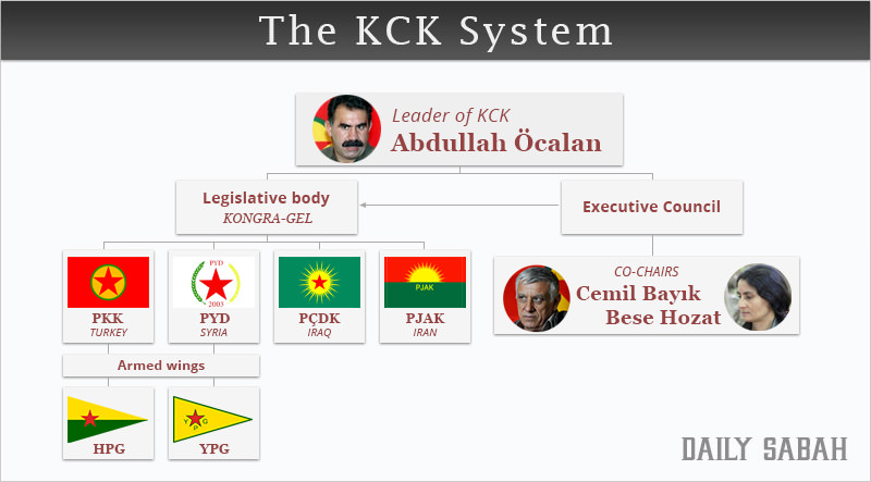 The KCK System