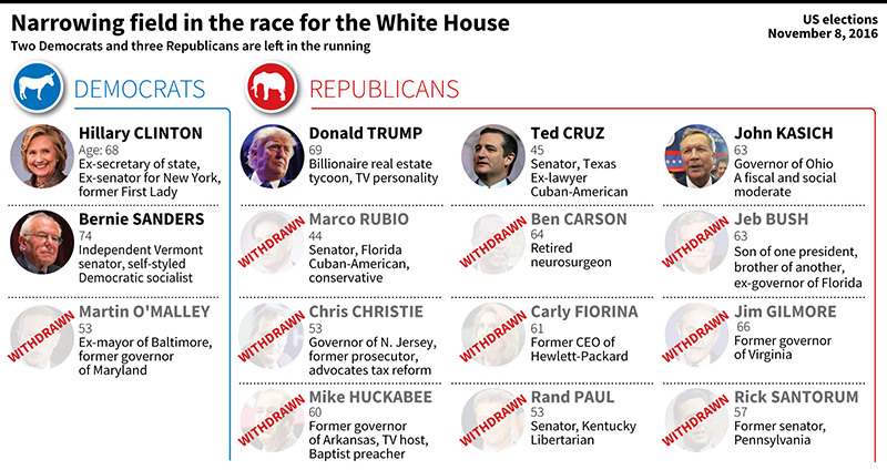 Updated graphic showing Democrat and Republican candidates in the race for the White House. (AFP Photo)