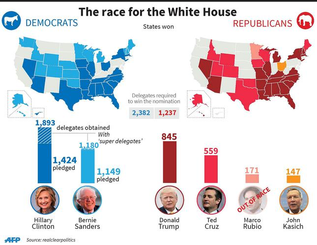 Trump, Clinton triumph on home turf in New York primaries