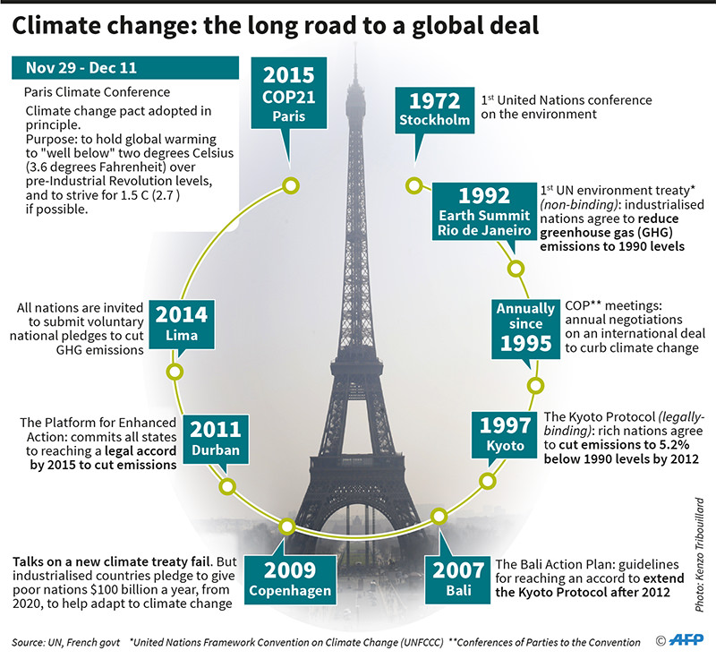 A history of climate change negotiations.