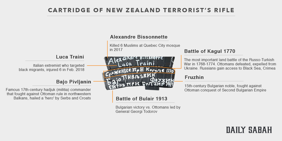 New Zealand terrorist covered guns with historical 'inspiration' for attacks