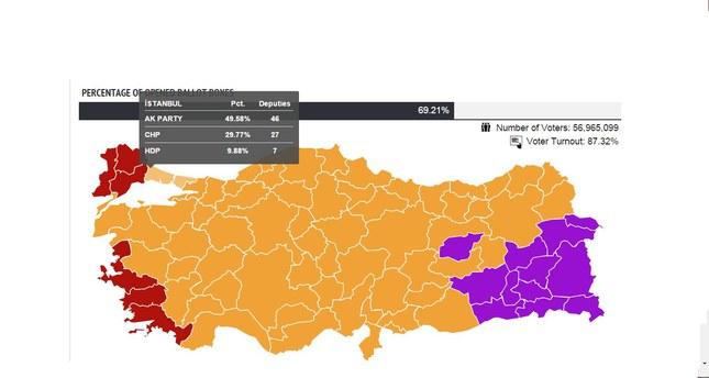 تقدم حزب العدالة والتنمية في اسطنبول بعد فرز 85 % من أصوات الولاية