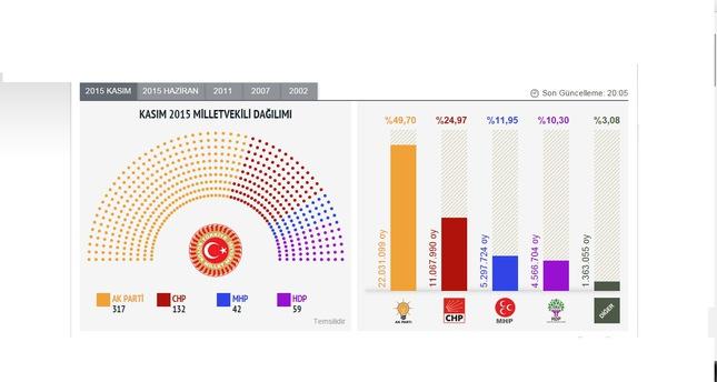 النتائج الأولية غير الرسمية بعد فرز90% من صناديق الاقتراع