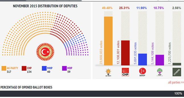 خلاصة النتائح الأولية للانتخابات التركية بعد فرز جميع الأصوات