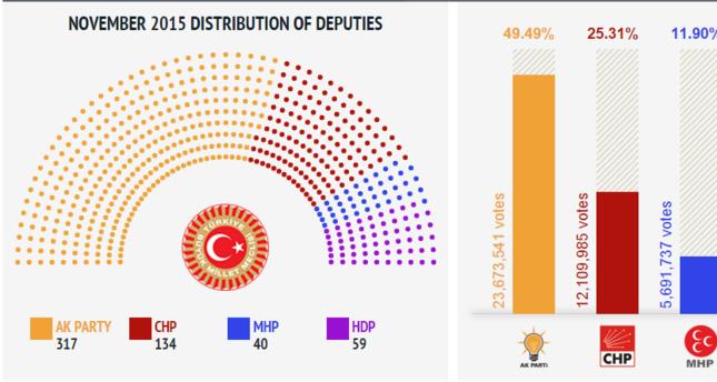 مقارنة بين نتائج الانتخابات البرلمانية التركية في 1 نوفمبر و7  حزيران