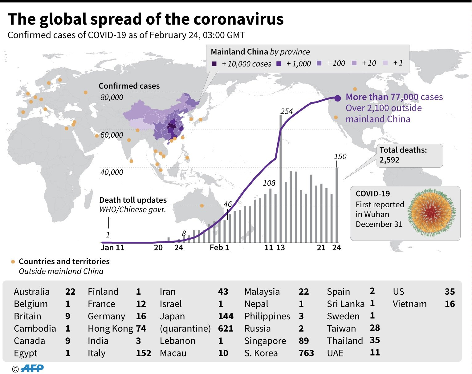 Countries and territories with confirmed COVID-19 cases, as of February 24, 0300 GMT. - AFP / AFP