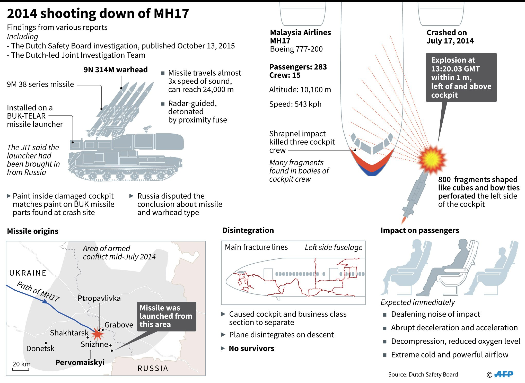 Graphic showing previously established details about the shooting down of Malaysia Airlines MH17 in 2014. (AFP)