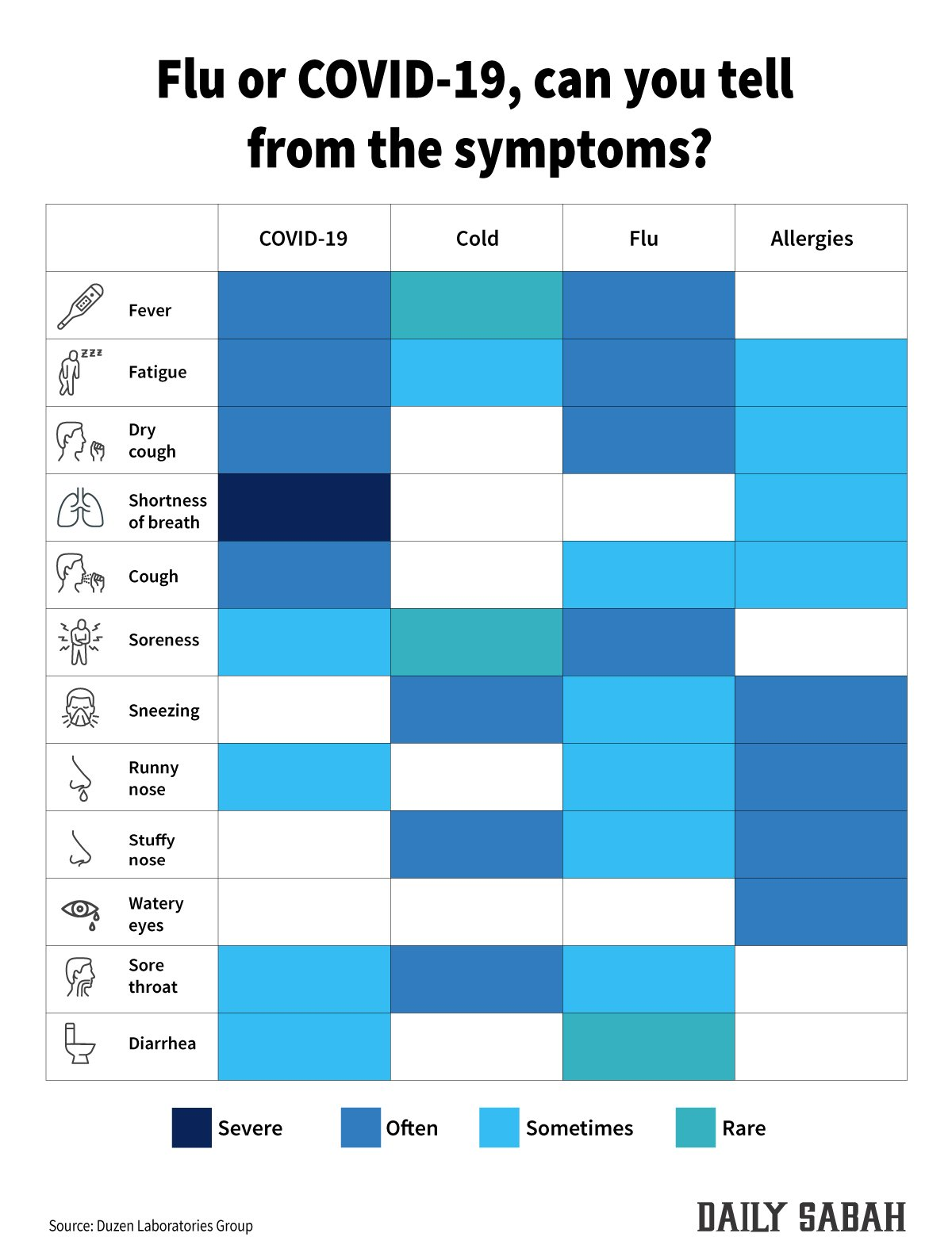 Knowing the different symptoms of coronavirus, flu and allergies