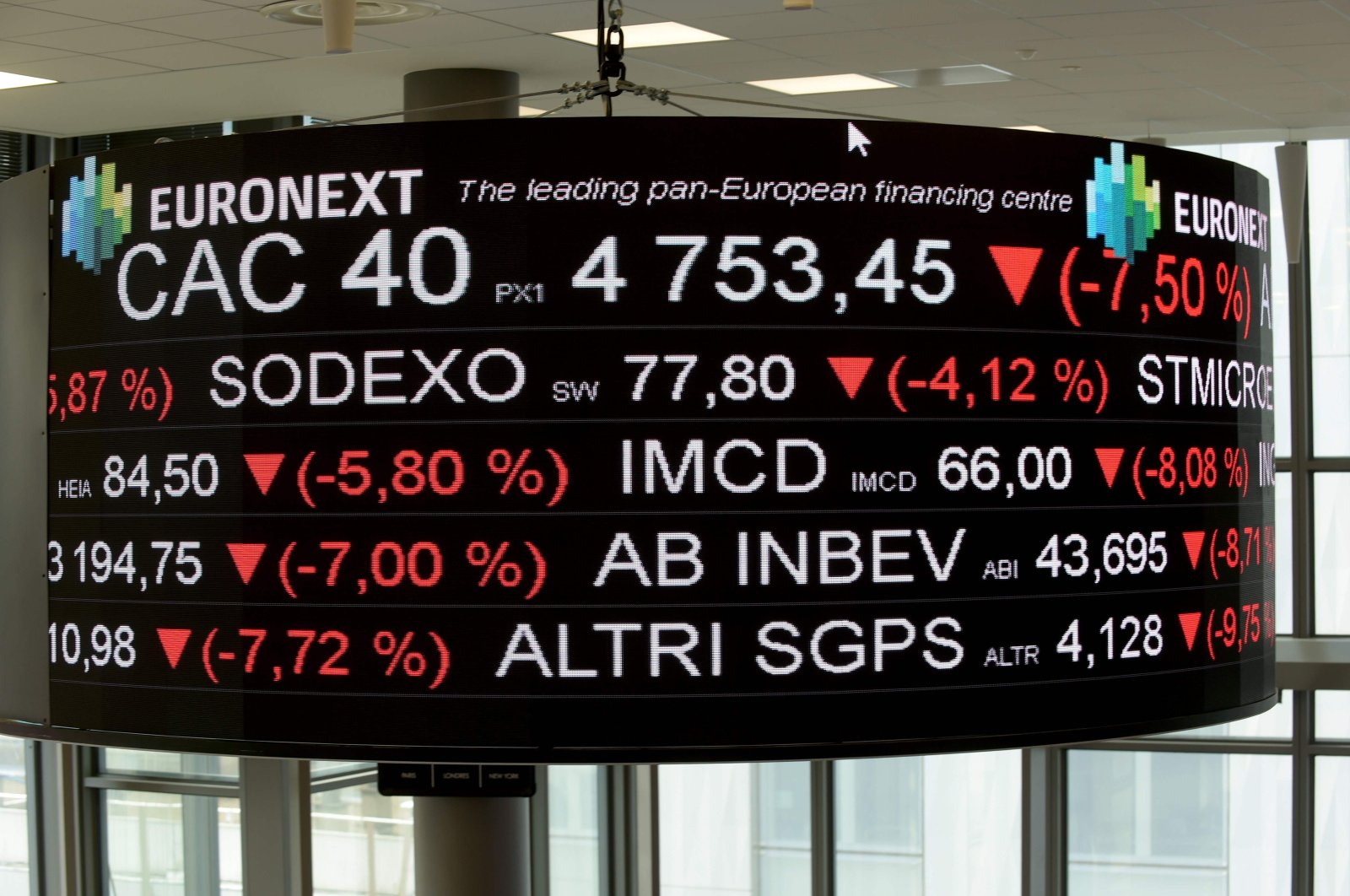 A screen displays the CAC 40 amongst stock tickers displayed at the headquarters of the Pan-European stock exchange, Euronext, in La Defense district, Paris, March 9, 2020. (AFP Photo)