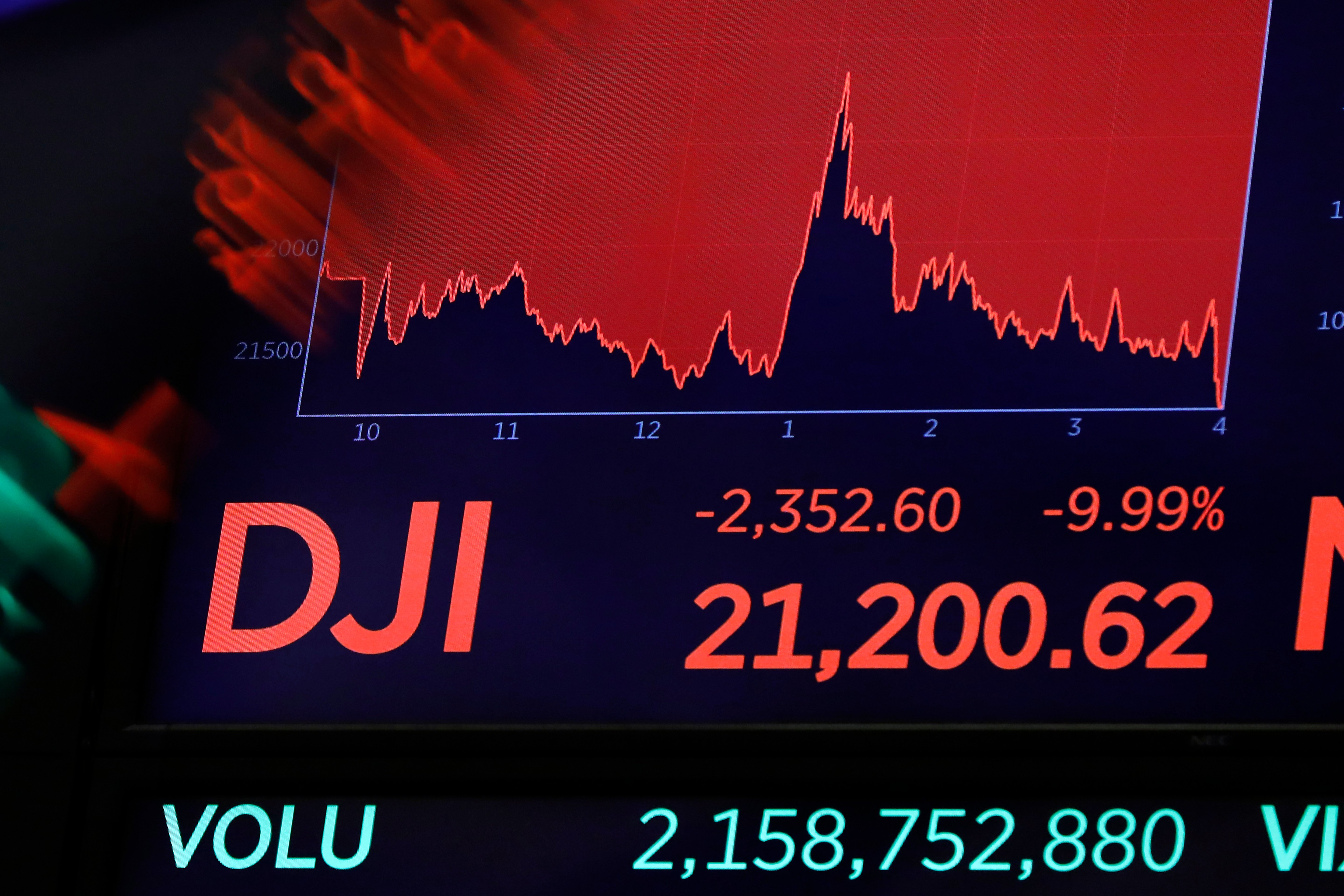 Dow ends bruising session 12.9% lower, dives nearly 3000 points as coronavirus strikes economy thumbnail