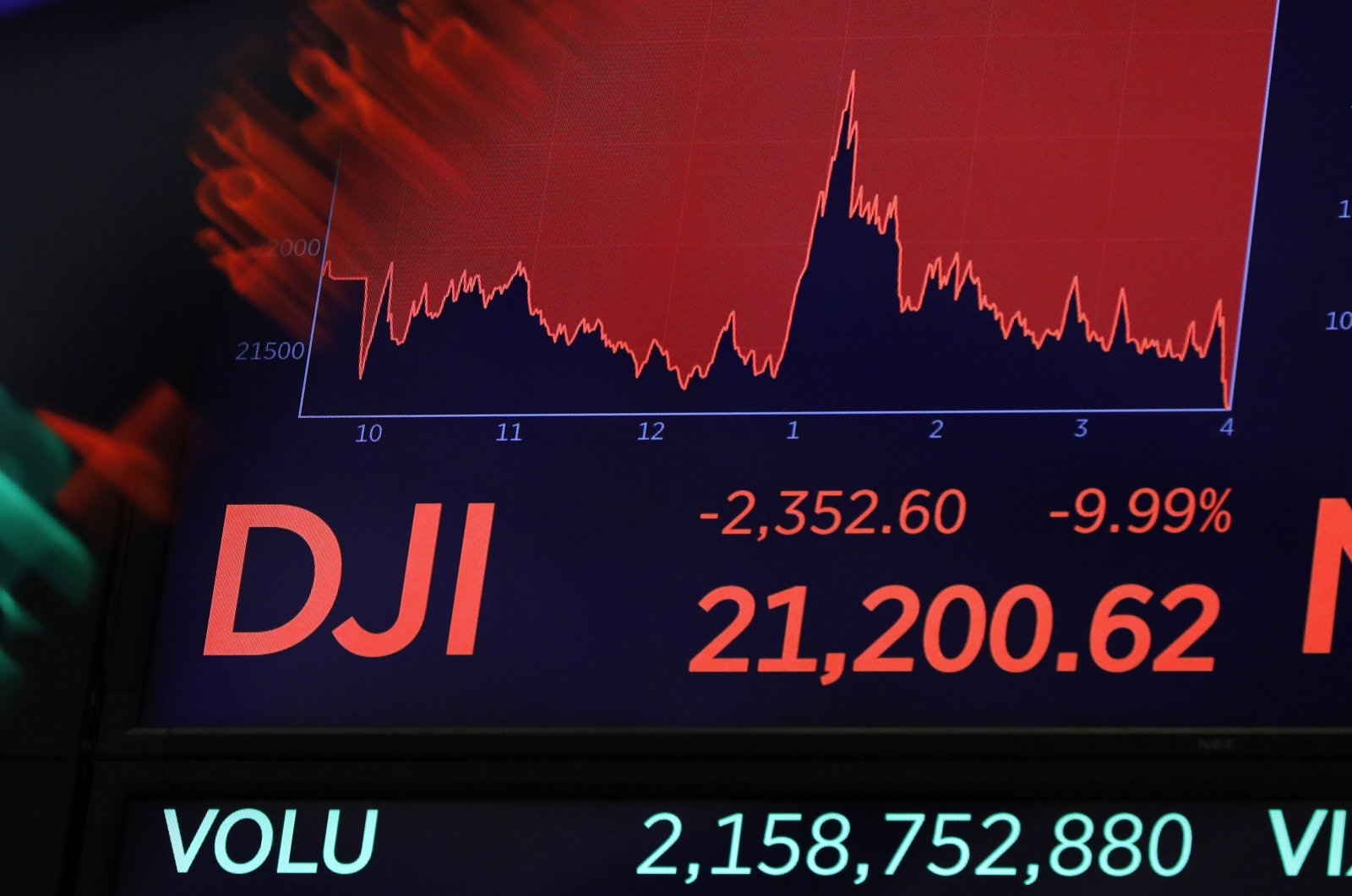 In this Thursday, March 12, 2020, file photo, a board above the trading floor of the New York Stock Exchange shows the closing Dow Jones Industrial Average number. (AP Photo)