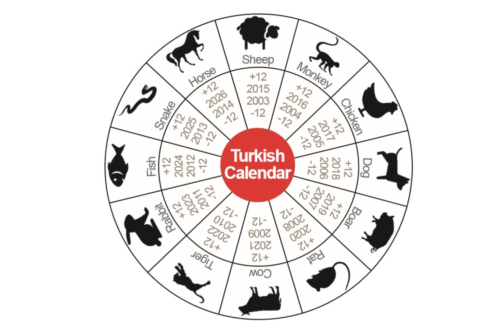 In the calendar, 12 different animals each represent a year. (Graphic by Derya Palecic)