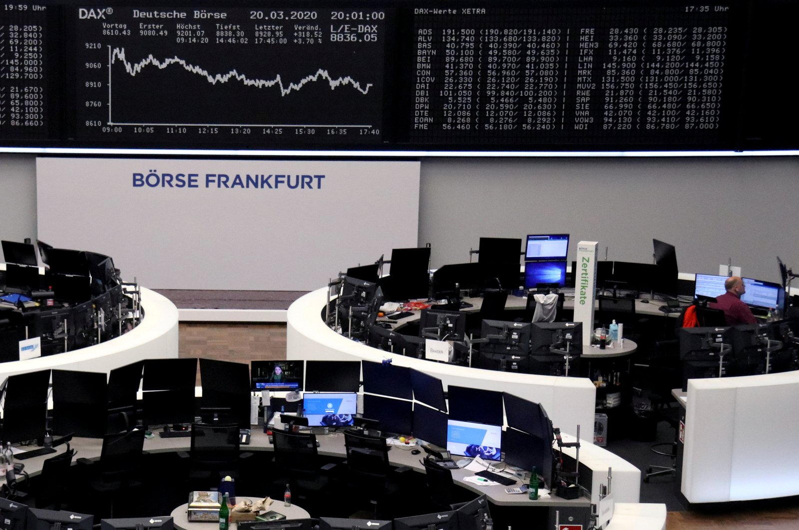 The German share price index DAX graph is pictured at the stock exchange in Frankfurt, Germany, March 20, 2020. (Reuters Photo)
