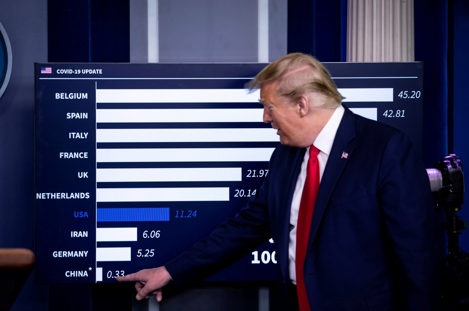 U.S. President Donald Trump speaks as he points toward China on a chart showing daily mortality cases during the daily coronavirus task force briefing at the White House in Washington, D.C., U.S., April 18, 2020. (Reuters Photo)