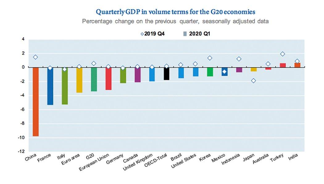 Source: OECD Quarterly National Accounts Database