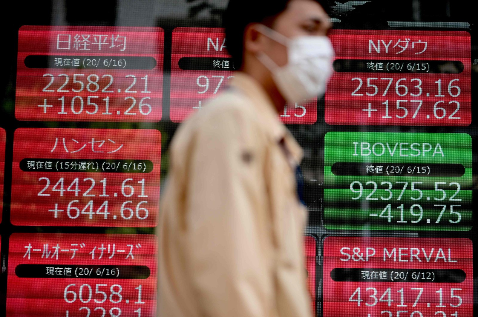 A pedestrian wearing a face mask walks past an electronic quotation board displaying share prices of the the world's main stock exchanges in Tokyo on June 16, 2020. (AFP Photo)