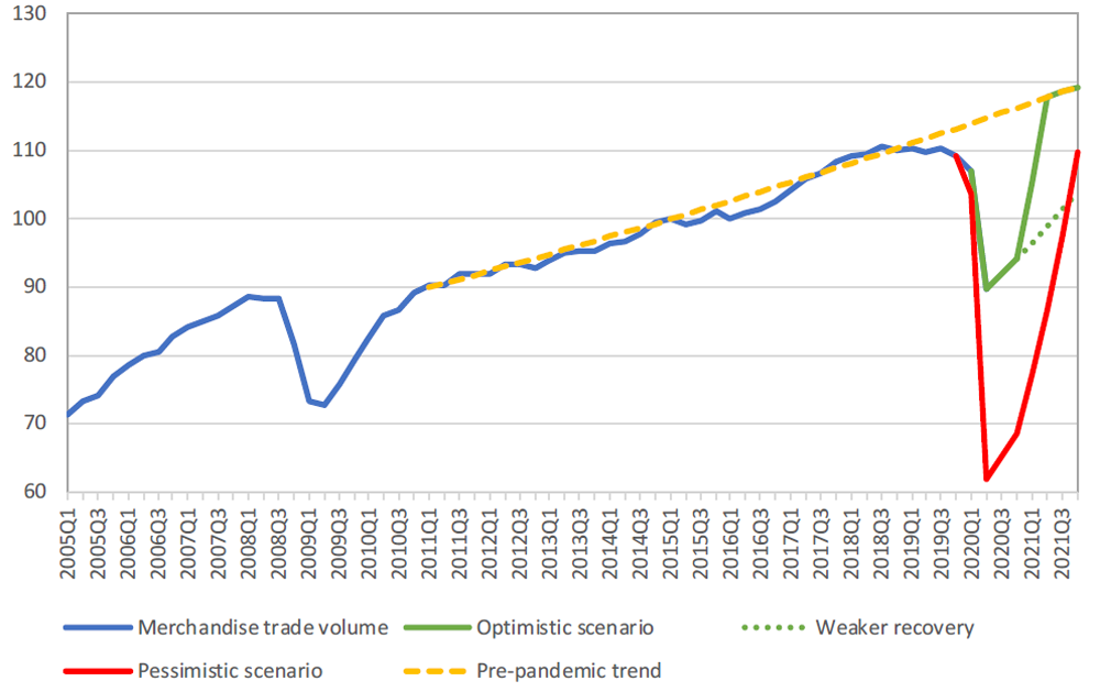 Source: WTO/UNCTAD and WTO Secretariat estimates.