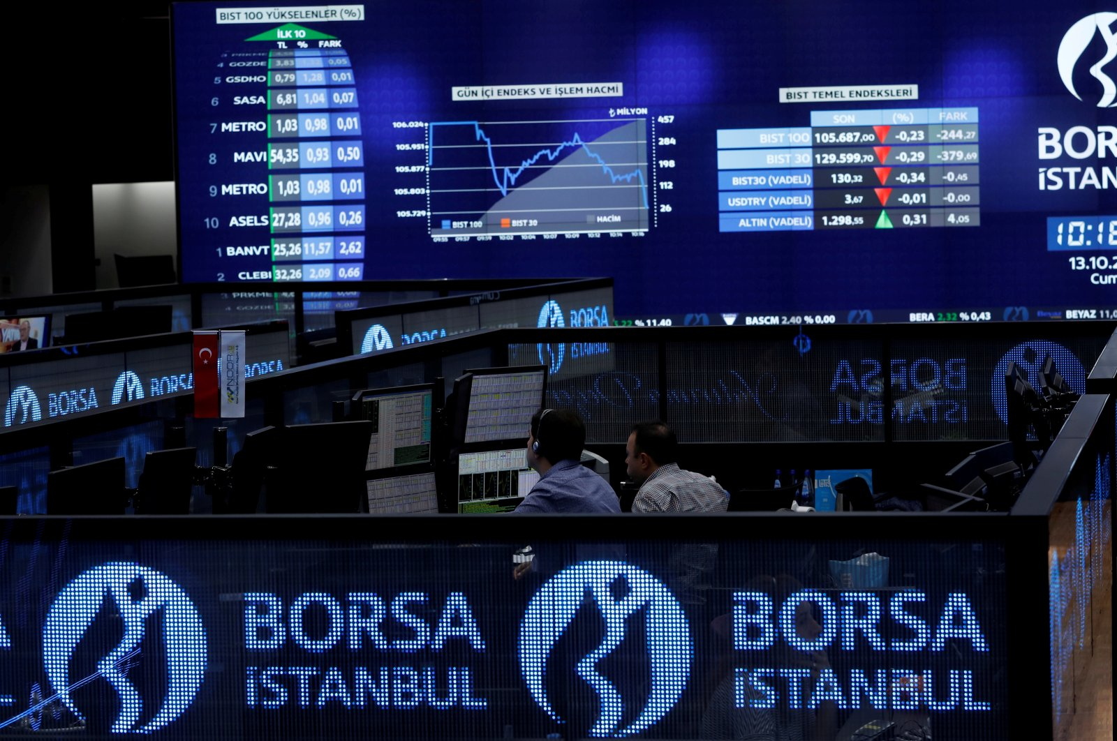 Traders work at their desks on the floor of the Borsa Istanbul Stock Exchange (BIST) in Istanbul, Turkey, Oct. 13, 2017. (Reuters Photo)