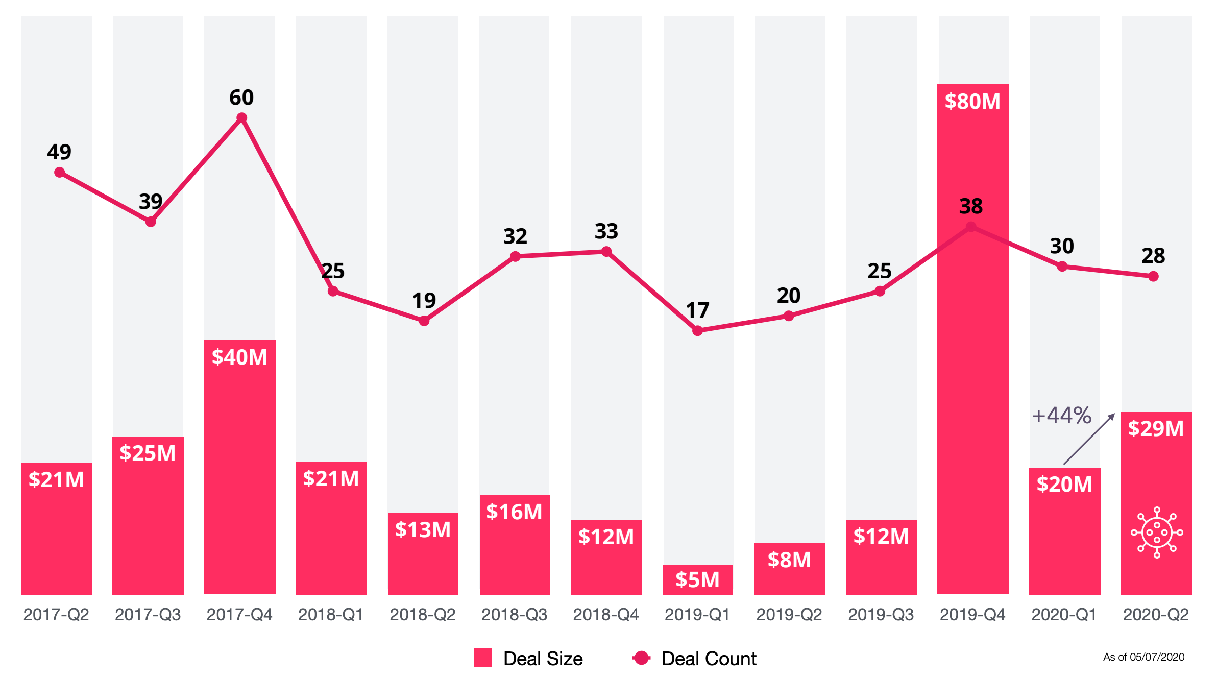 The number and the amount of investments Turkish startups received per quarter. (Source: startups.watch)
