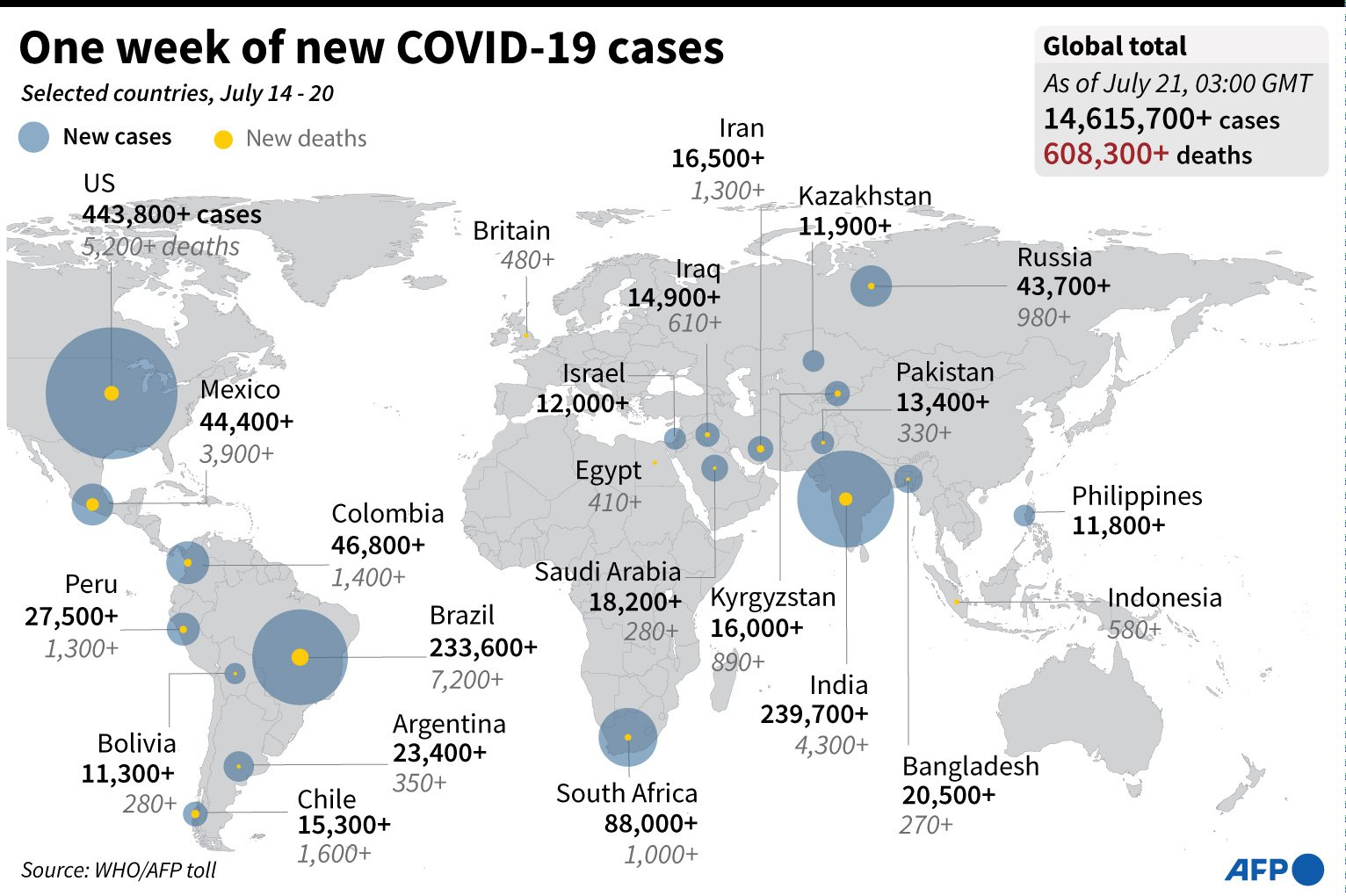 Graphic highlighting the countries with the largest number of COVID-19 cases and deaths in the past week. (AFP Photo)