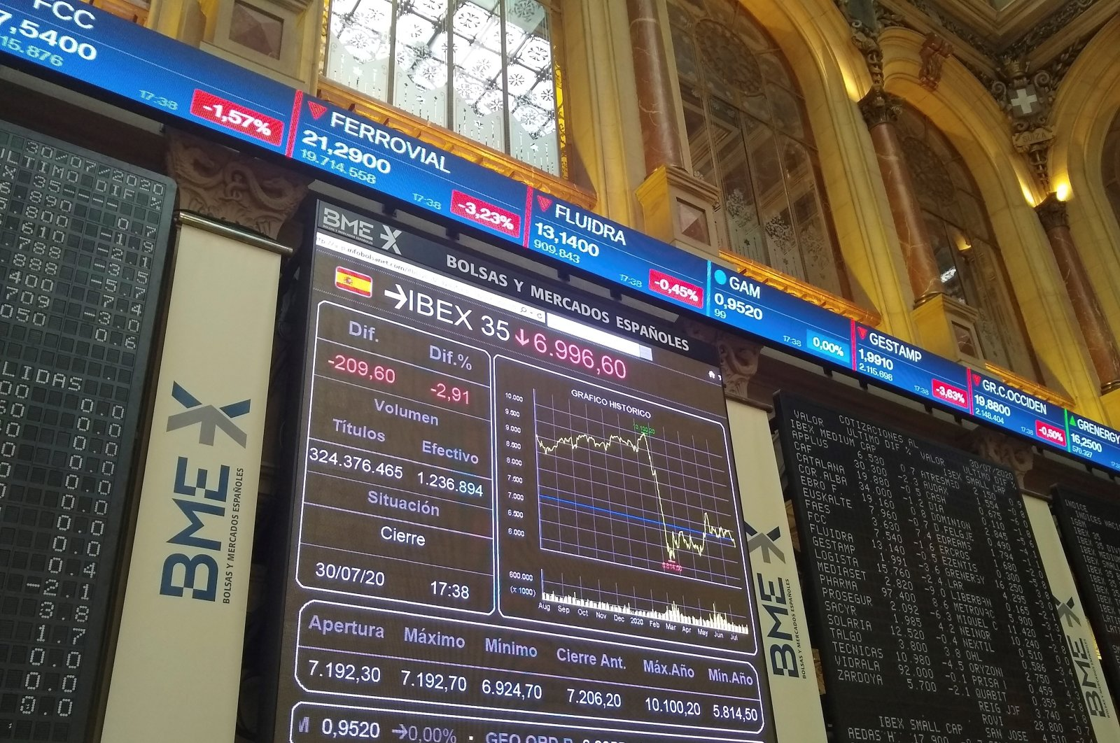 Screens show stock information at the close of the session on the Madrid Stock Exchange, in Madrid, Spain, July 30, 2020. (EPA Photo)