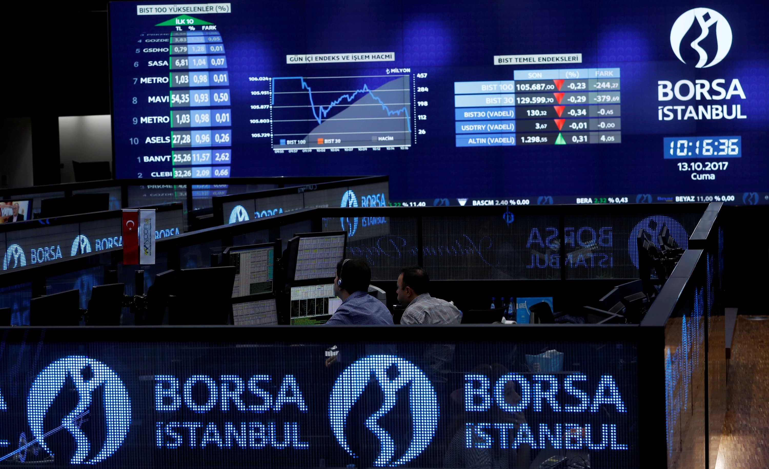 Borsa Istanbul to implement trading curb on index basis thumbnail
