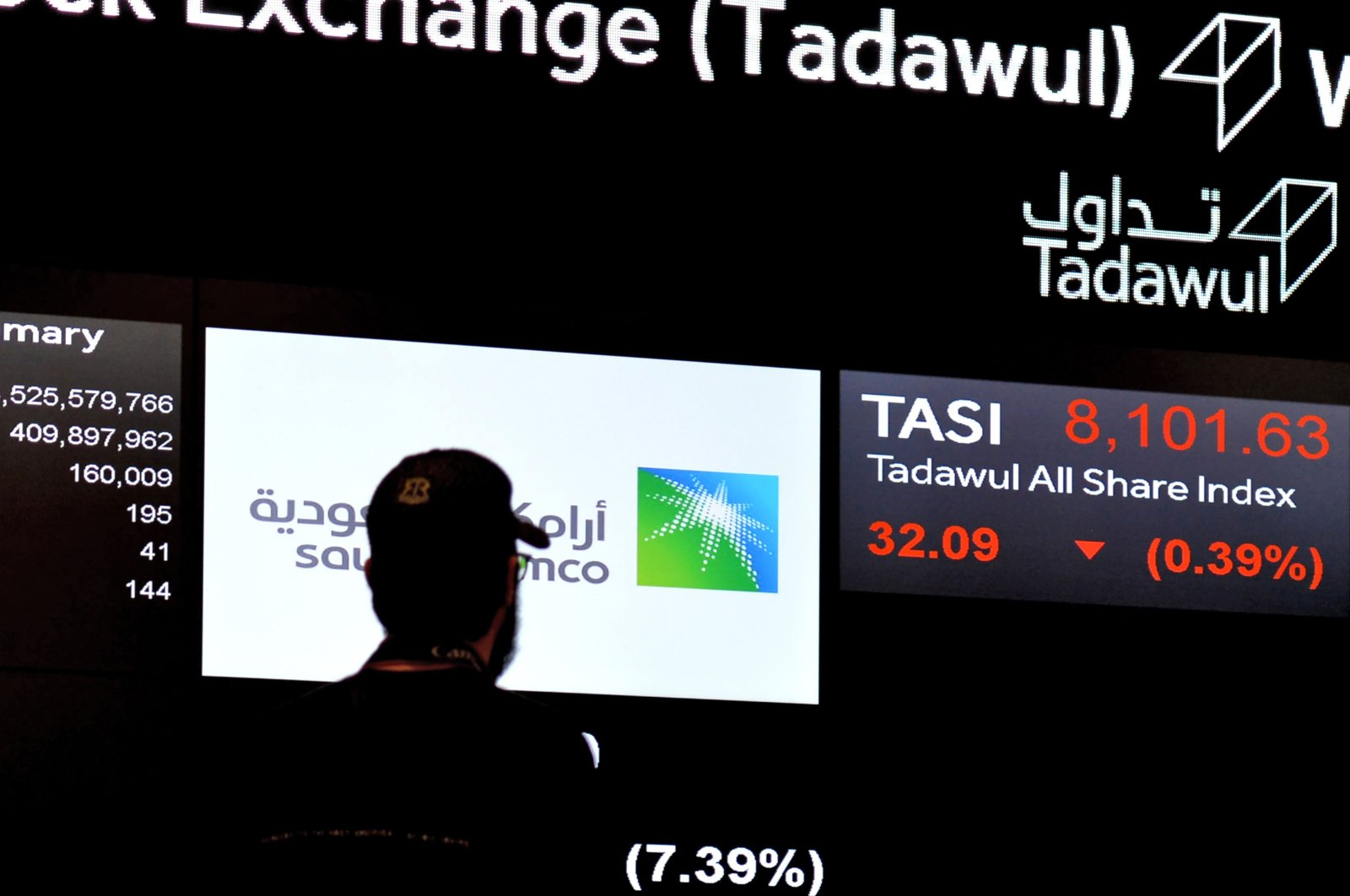 A view of the exchange board at the Stock Exchange Market (Tadawul) bourse in Riyadh displaying Aramco shares, Dec. 12, 2019. (AFP Photo)