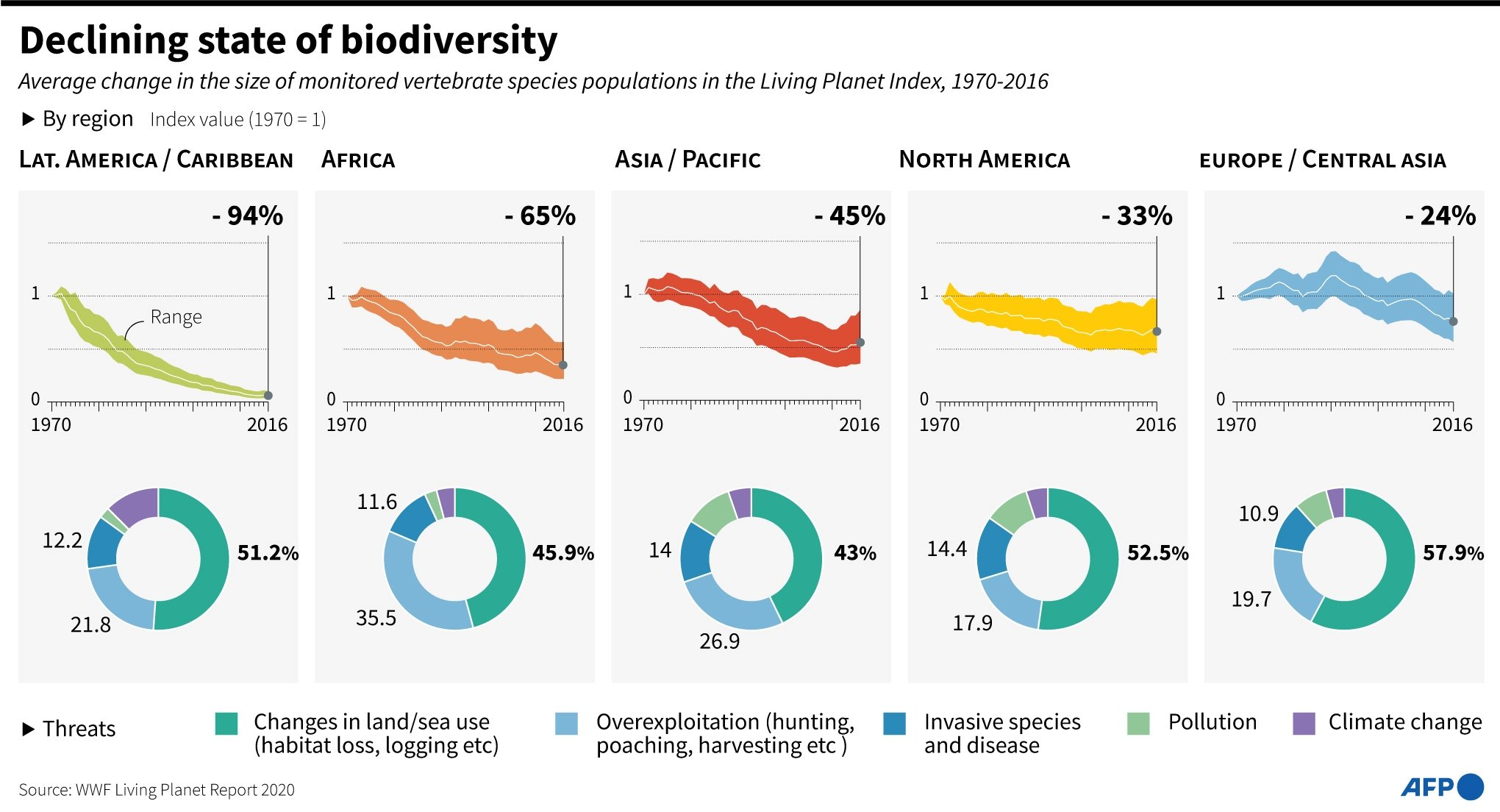 Chart showing the declining state of biodiversity by world regions, based on data from WWF Living Planet Report 2020.