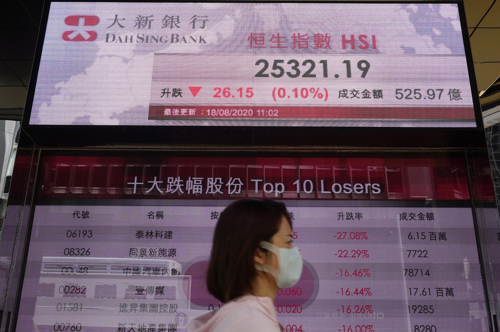 A woman wearing a face mask walks past a bank's electronic board showing the Hong Kong share index at Hong Kong Stock Exchange, Aug. 18, 2020. (AP Photo)