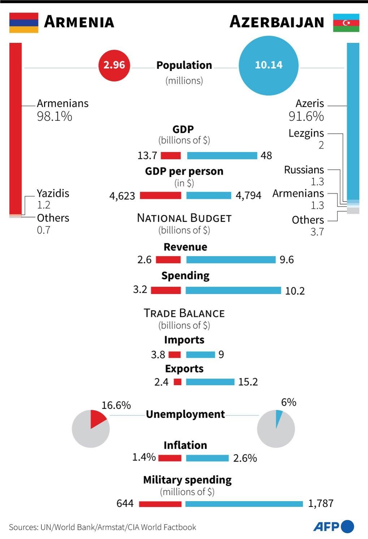 Main economic and social indicators for Azerbaijan and Armenia. - AFP / AFP
