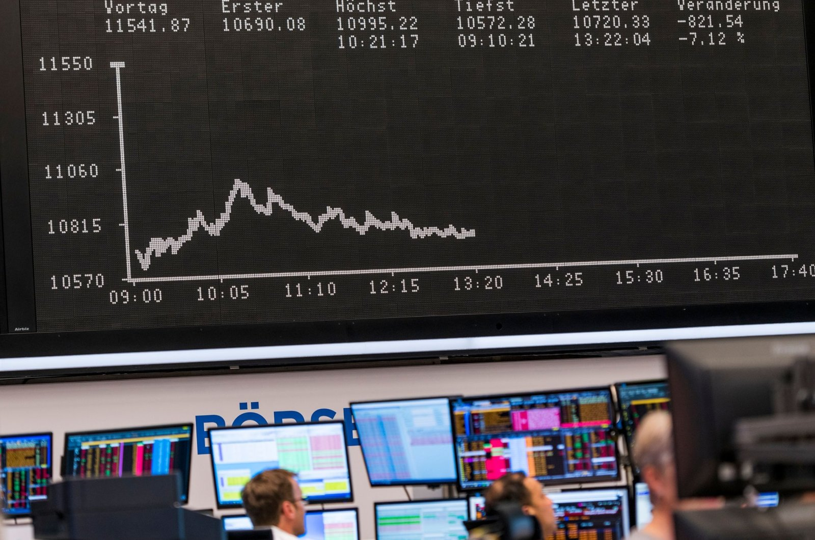 Traders working in front of a board displaying the chart of Germany's share index DAX at the stock exchange in Frankfurt am Main, western Germany, March 9, 2020. (AFP Photo)