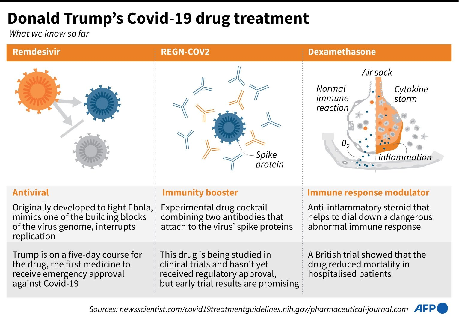 Graphic on what we know about Donald Trump's drug treatment during the course of his coronavirus infection so far.
