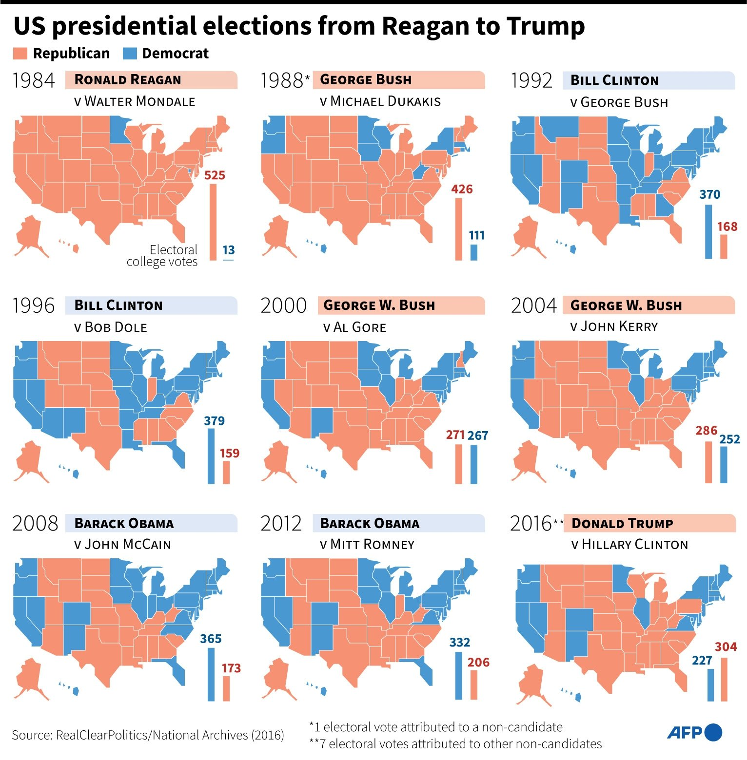 Results of US presidential elections (electoral college votes) from 1984 to 2016.  (AFP Photo)