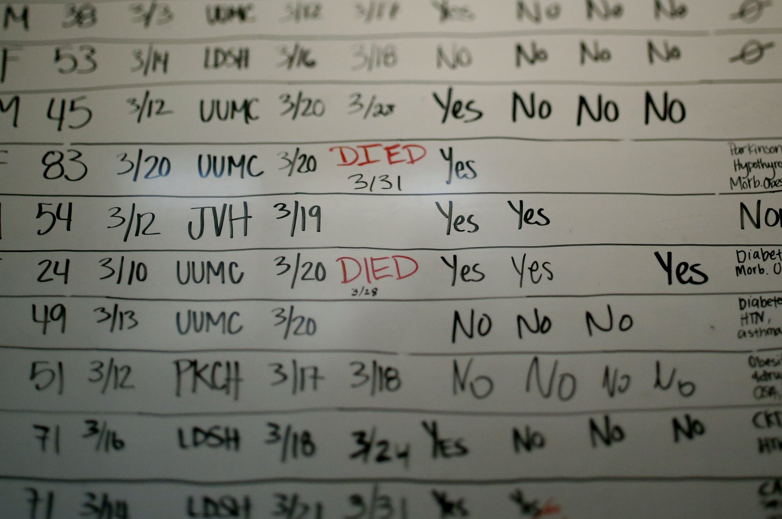 In this May 13, 2020, photo, shows a list of the confirmed COVID-19 cases in Salt Lake County early in the pandemic at the Salt Lake County health department, in Salt Lake City. (AP Photo)