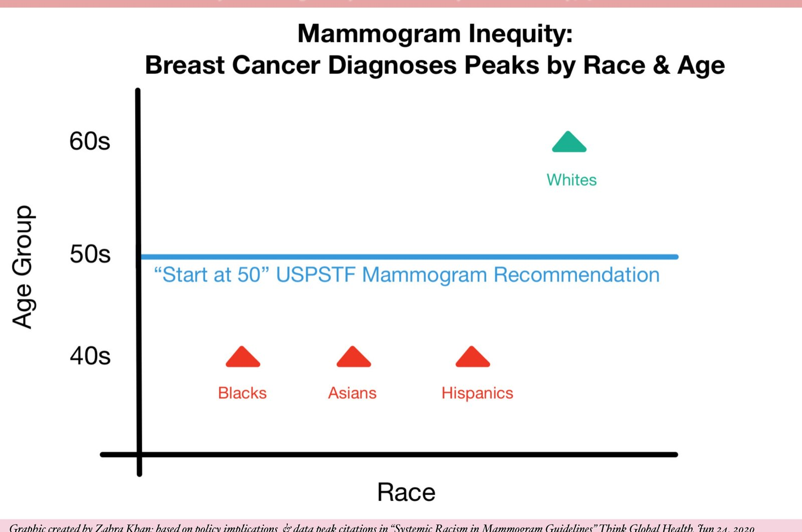 "Graphic based on policy implications and data peak citations in ""Systemic Racism in Mammogram Guidelines,"" Think Global Health, June 24, 2020. (Credit: Zahra Khan)"