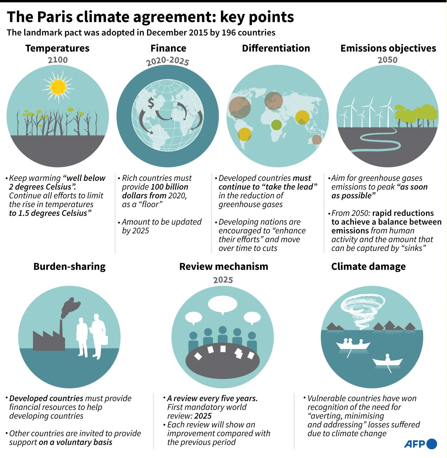Graphic showing the key points from the Paris climate agreement, implemented by 196 countries in December 2015. (AFP infographic)