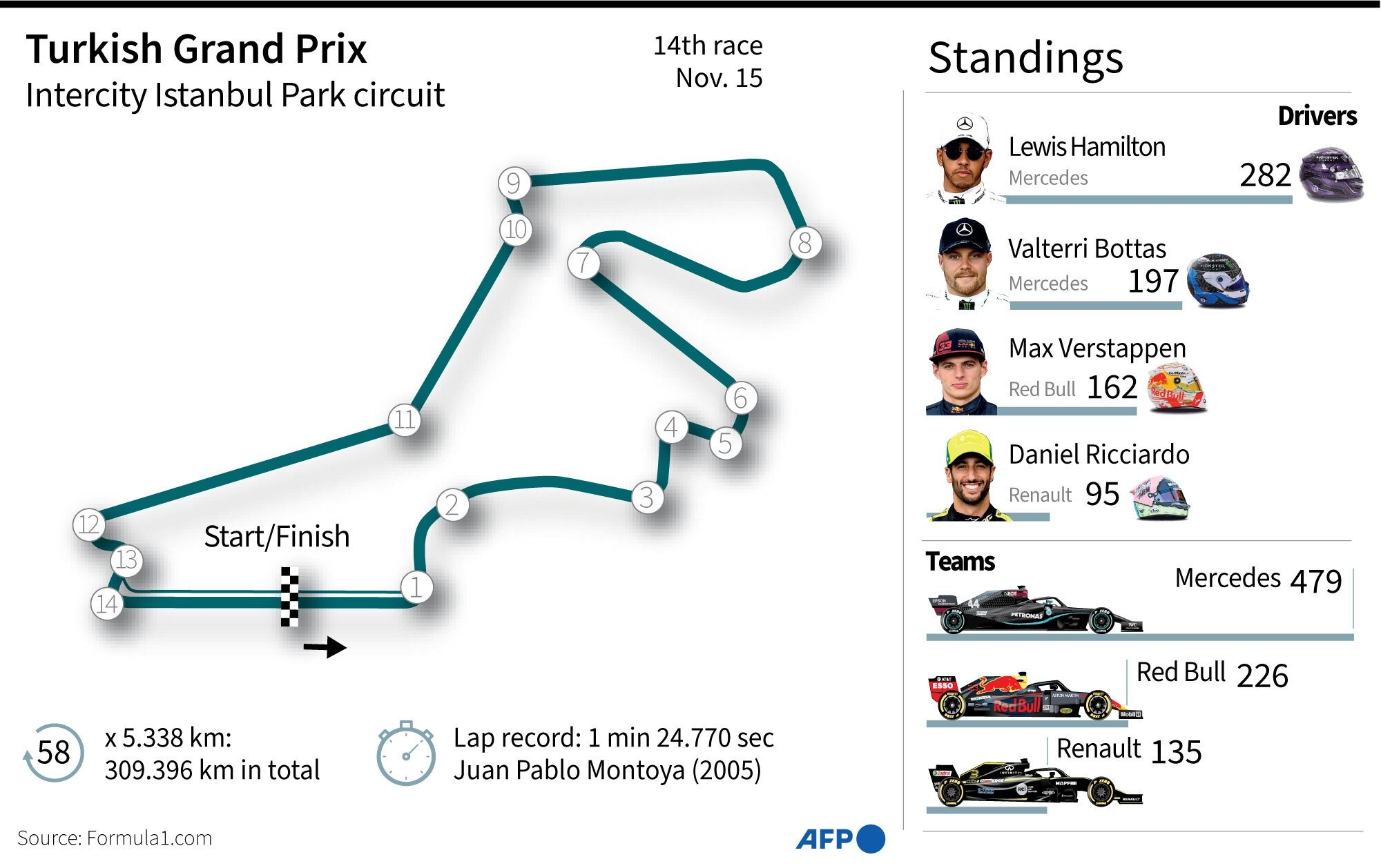 Infographic by Agence France-Presse (AFP)