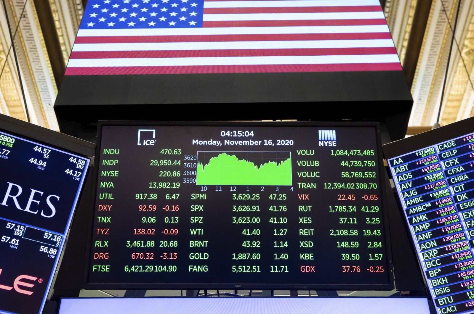 A board above a trading post shows the closing number for the Dow Jones Industrial Average, at the New York Stock Exchange, New York, U.S., Nov. 16, 2020. (AP Photo)