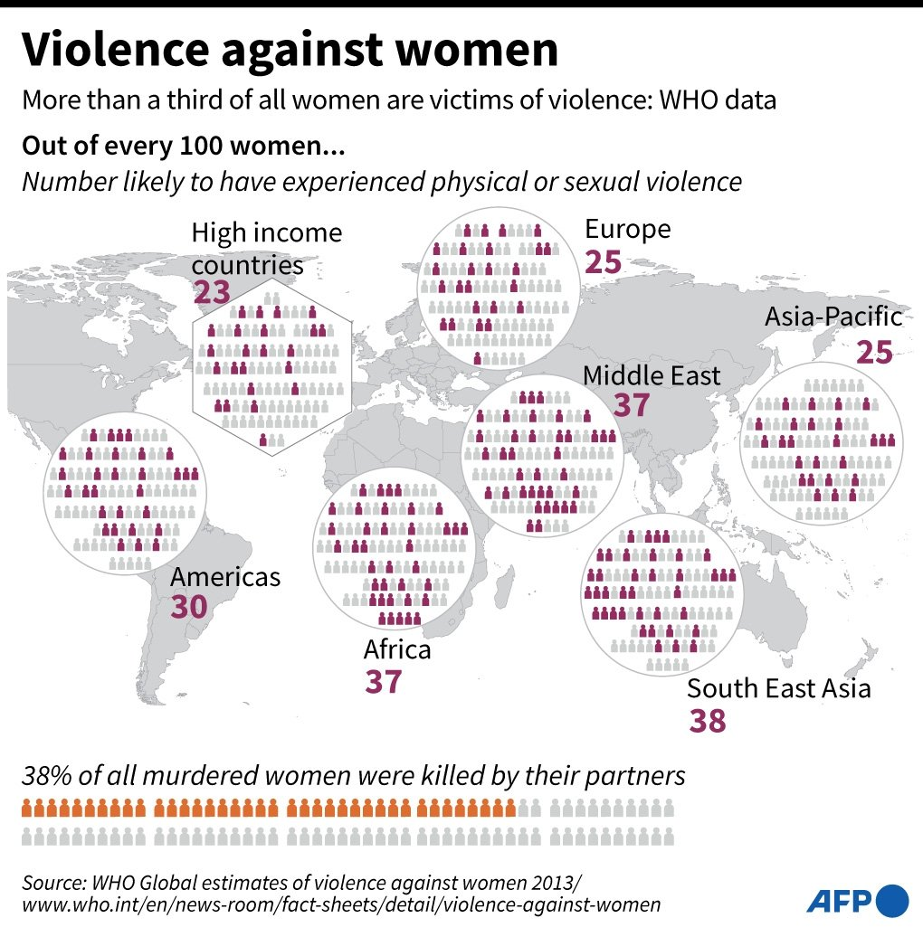Graphic showing regional WHO estimates on violence against women. November 25 is the UN International Day for the Elimination of Violence against Women.
