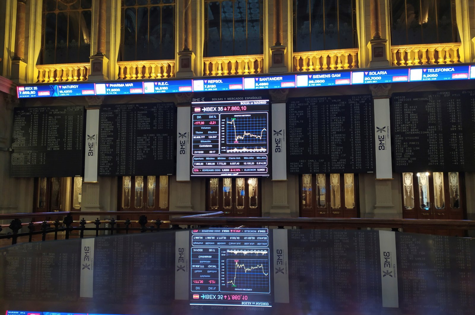 Screens display the evolution of the Spanish stock index IBEX 35 at the Madrid Stock Exchange, in Madrid, Spain, Dec. 21 2020. (EPA Photo)