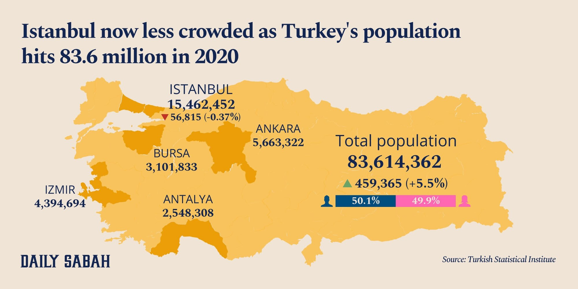 An infographic on population statistics. (By Adil Girey Ablyatifov / Daily Sabah)
