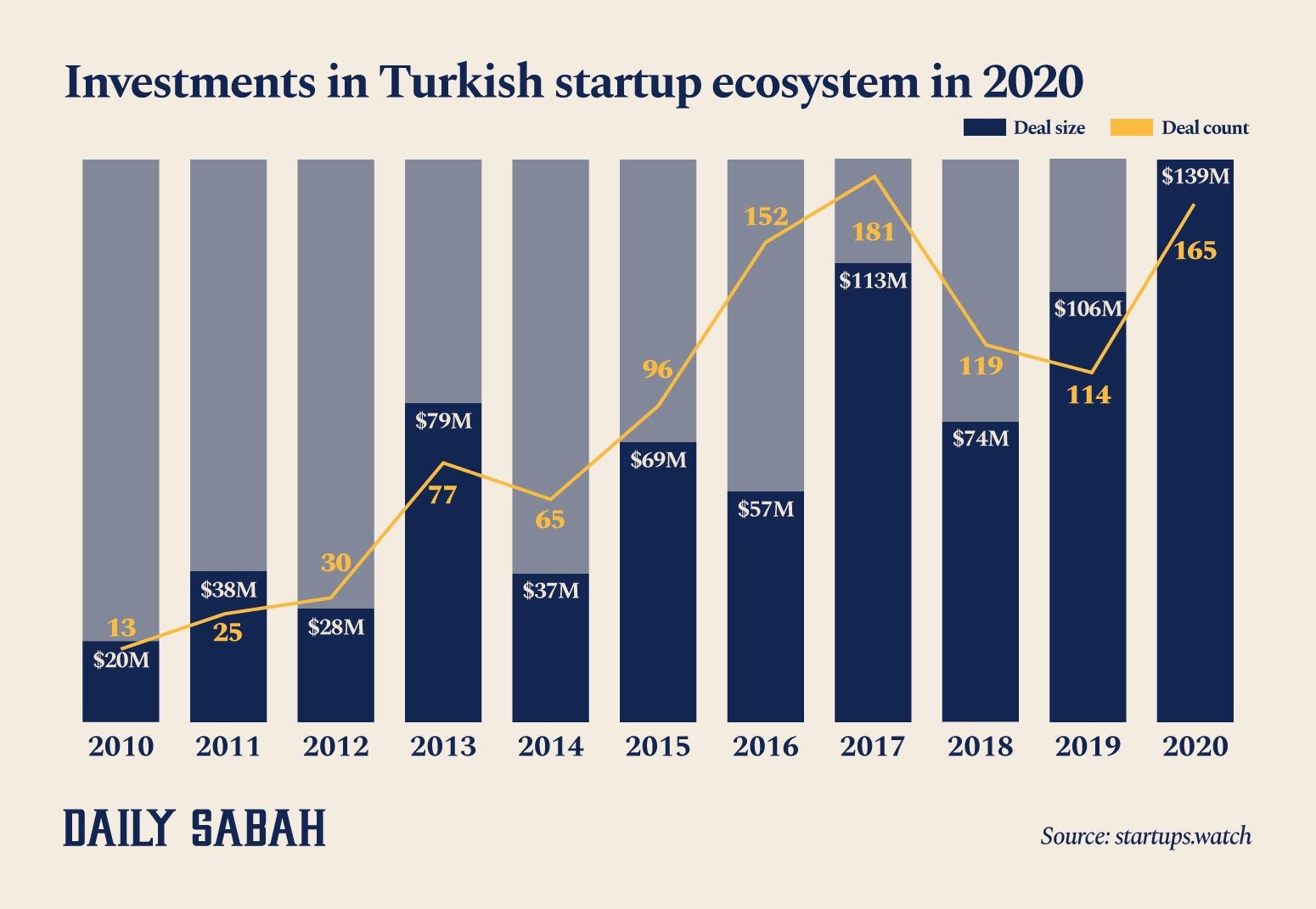 An infographic shows the number and amount of investments made in the Turkish startup ecosystem since 2010. (By Ayla Coşkun / Daily Sabah)