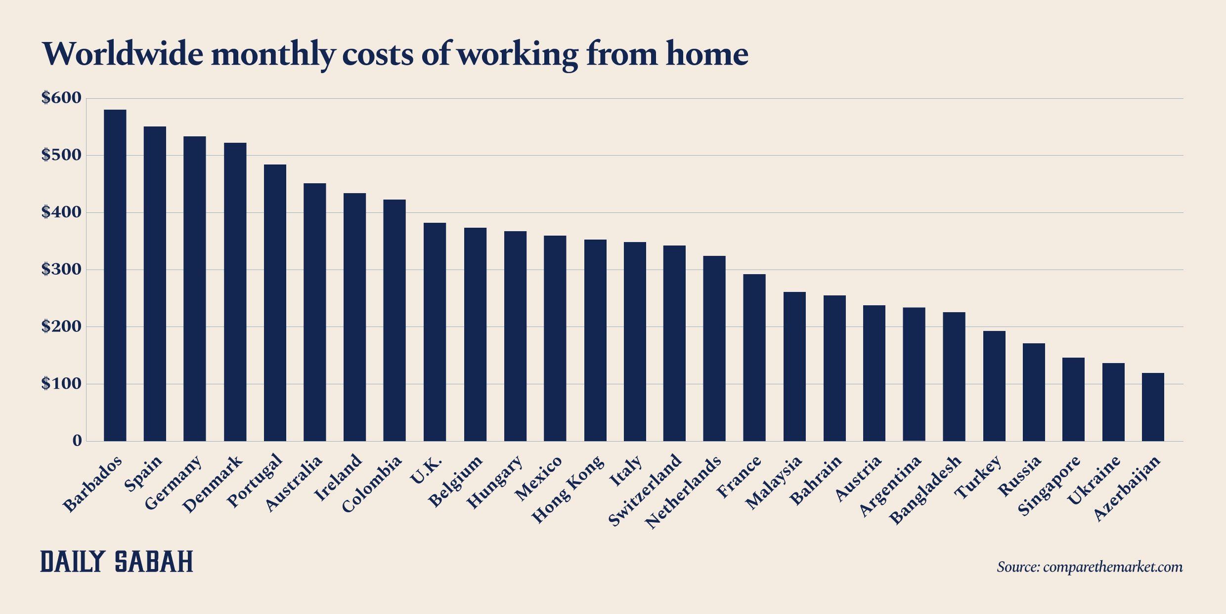An infographic showing the monthly cost of working from home worldwide.