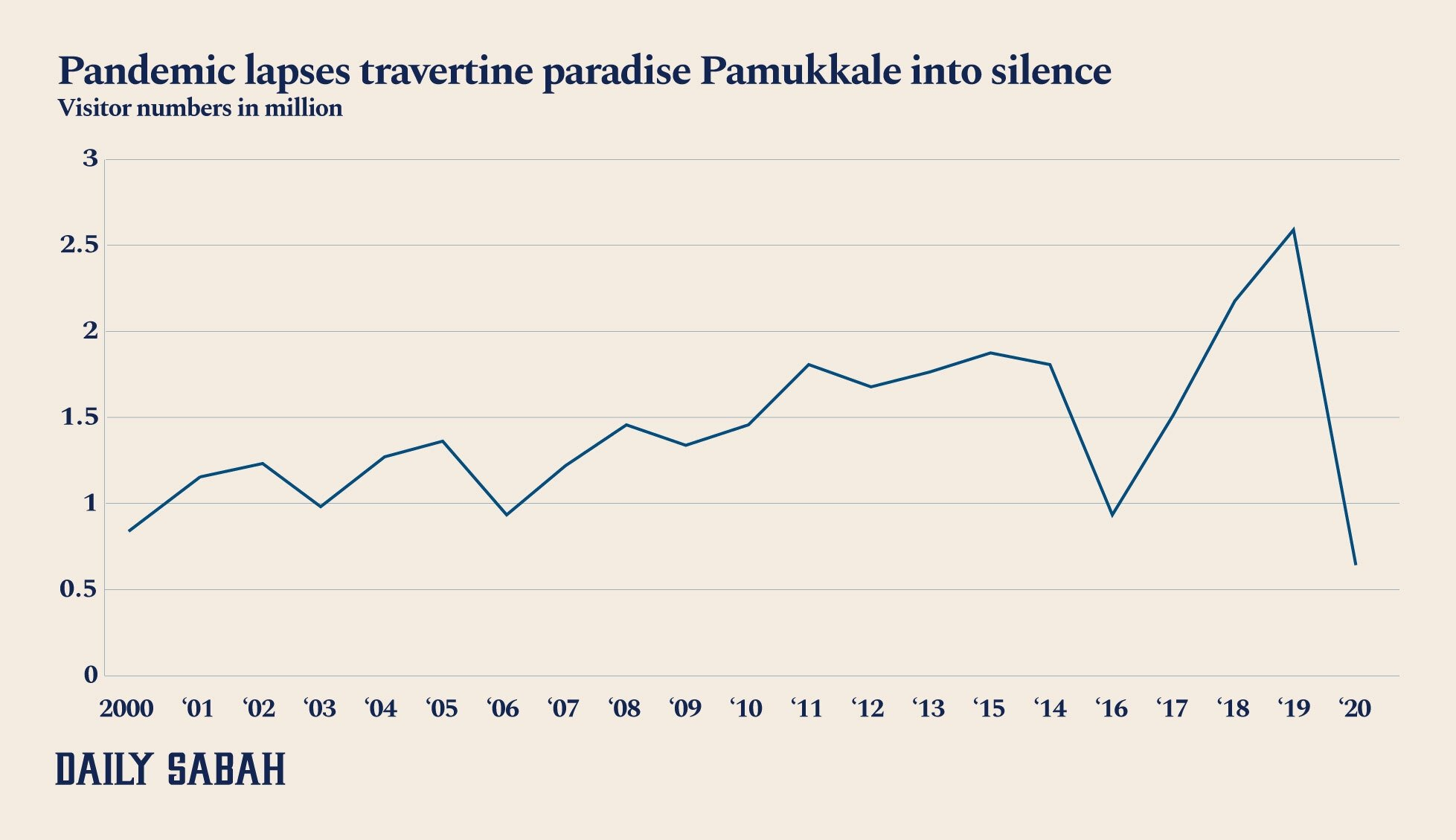 An infographic showing the number of visitors arriving in Pamukkale on annual basis since 2000. (By Ayla Coşkun / Daily Sabah)