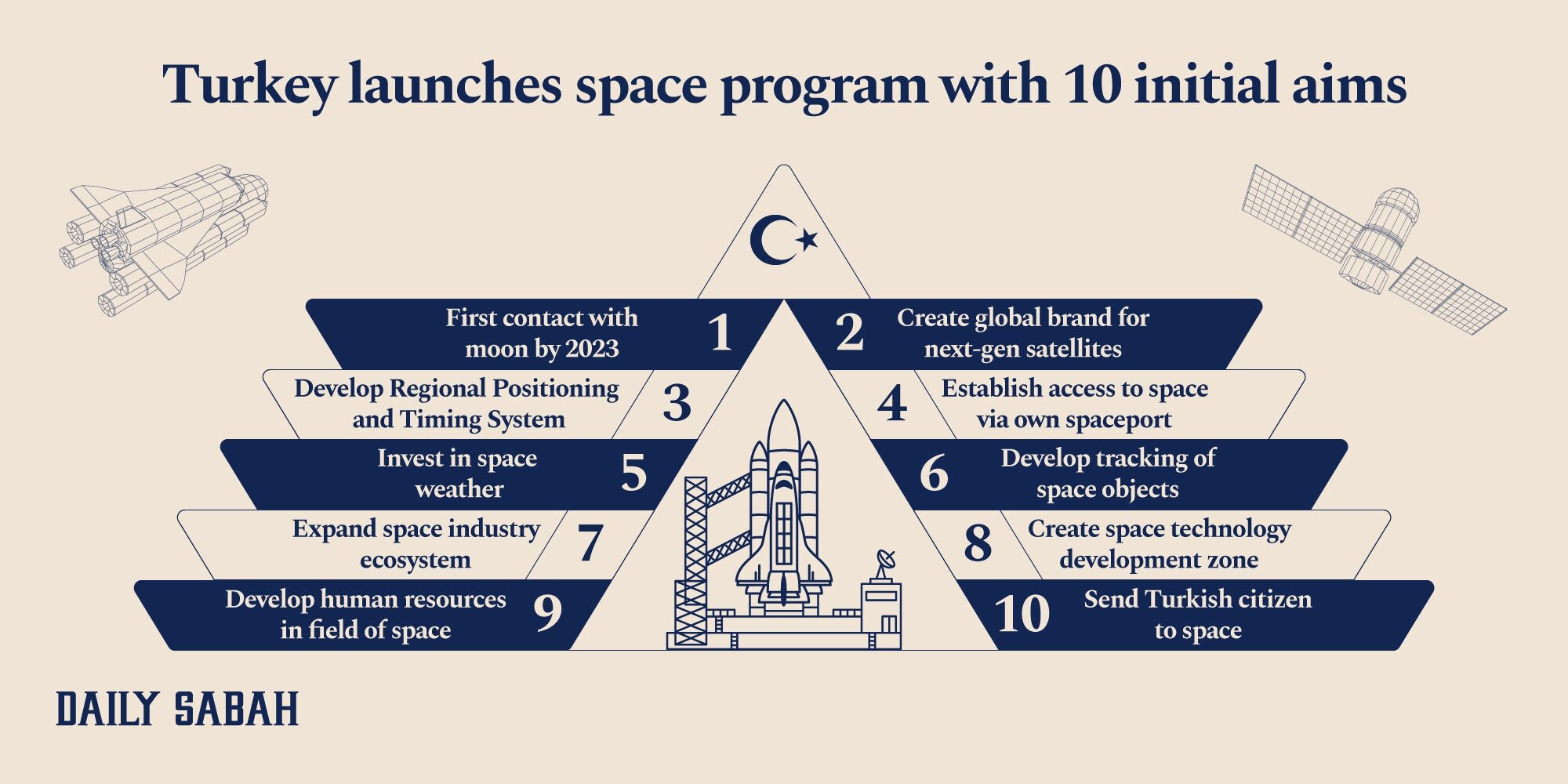 An infographic showing 10 strategic goals within the scope of Turkey's National Space Program. (By Adil Girey Ablyatifov / Daily Sabah)