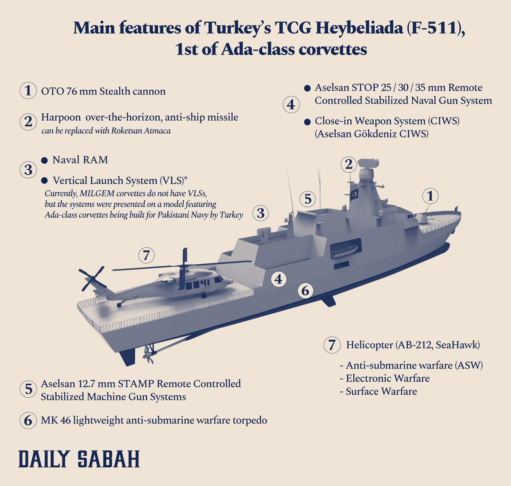 An infographic shows the main features of TCG Heybeliada corvette built for Turkish Navy.  (By Asene Asanova / Daily Sabah)